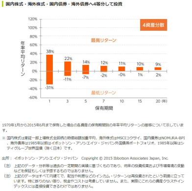 三井住友銀行より4資産保有期間別年間リターン