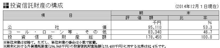 三井住友DC全世界株式-新興国株式マザーファンド信託財産の構成