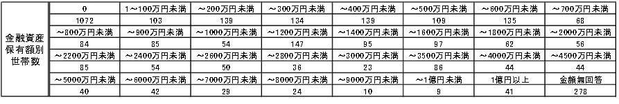 平成27年金融資産保有額の分布
