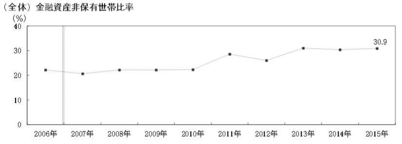 平成27年金融資産非保有世帯の割合