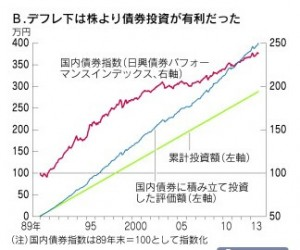 日本株、バブル後の積み立て投資がついにプラス転換-デフレ化は債券が有利 (1)