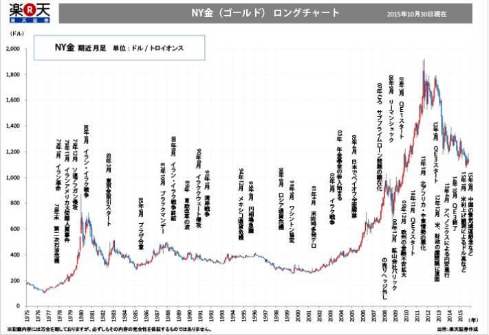 楽天証券ゴールド40年チャート