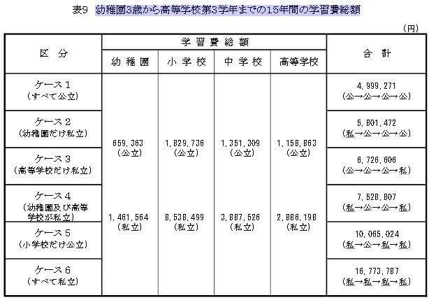 2014年幼稚園から高校までの学費総額調査結果