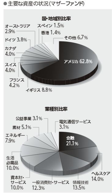 2015ニッセイ外国株式インデックスファンド 主な資産の状況