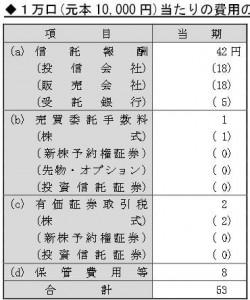 2015ニッセイ外国株式インデックスファンド 実質コスト