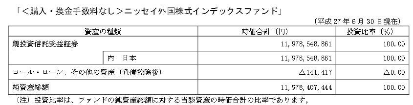 2015ニッセイ外国株式インデックスファンド 純資産総額