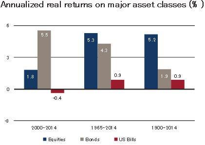 Global Investment Returns Yearbook 2015 - アセットクラス別年率パフォーマンス