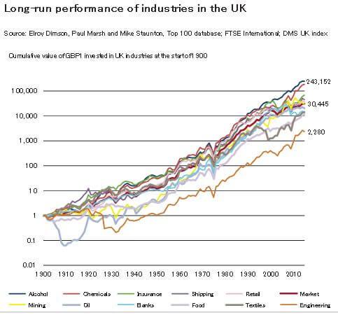 アルコールセクター超長期リターン イギリス