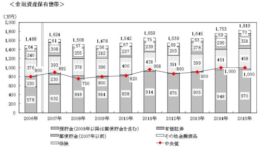 H27年金融資産の商品別構成割合
