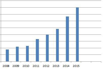 2015配当金の推移