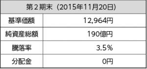 ニッセイ外国株式インデックスファンド第2期運用結果