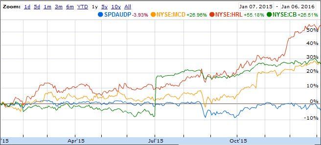 S&P 500 Dividend Aristocrats best stock