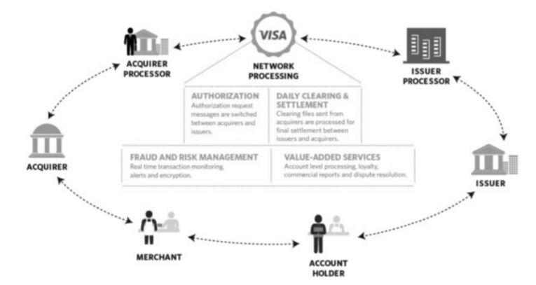 VISAの決済の仕組み