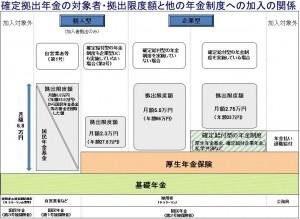 '確定拠出年金の対象者・拠出限度額と他の年金制度への加入の関係