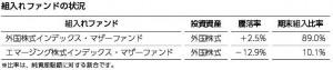 三井住友DC全海外株式インデックスファンド-第5期組み入れファンドの状況
