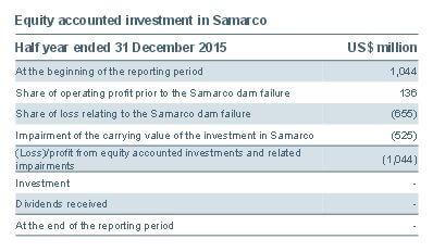 Samarco dam failure
