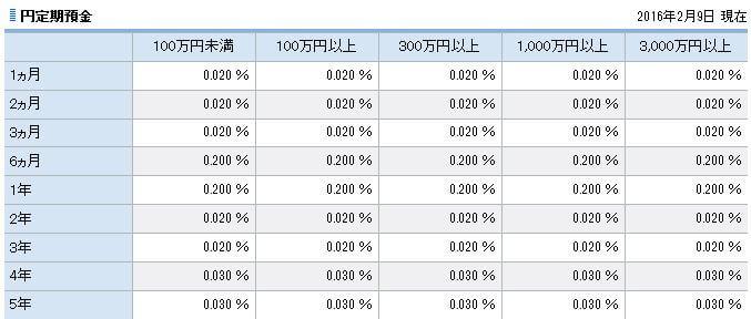 円預金金利住信SBIネット銀行20160209