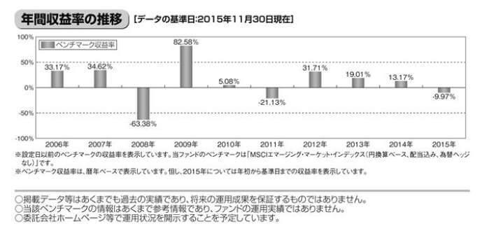 たわら新興国インデックス-年間収益の推移