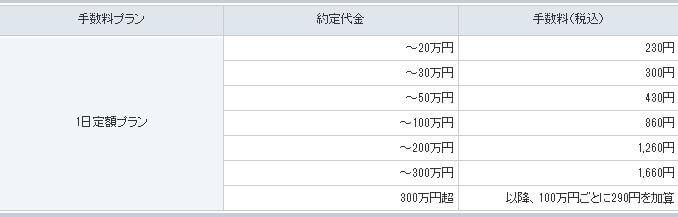 GMOクリック証券 - 1日定額プラン
