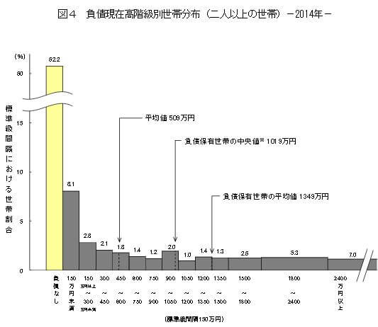 家計調査報告(貯蓄・負債編)平成26年-負債現在高階級別世帯分布