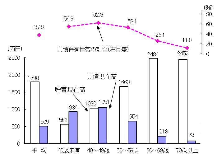 世帯主の年齢階級別貯蓄・負債現在高,負債保有世帯の割合2014
