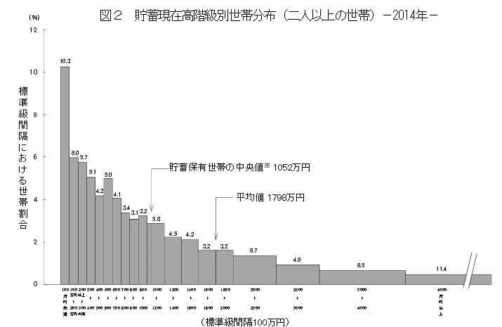 家計調査報告(貯蓄・負債編)平成26年-貯蓄現在高階級別世帯分布