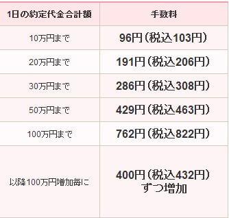 SBI証券(旧SBIイー・トレード証券)-1日定額プラン