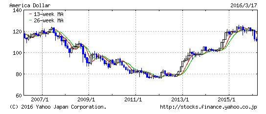 アメリカ ドル _ 日本円チャート20160318