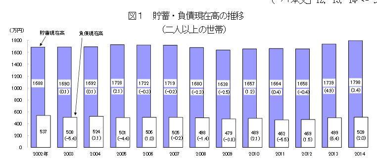 家計調査報告平成26年-貯蓄負債現在高