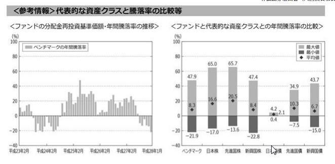 ステート・ストリート新興国株式-資産クラスと騰落率