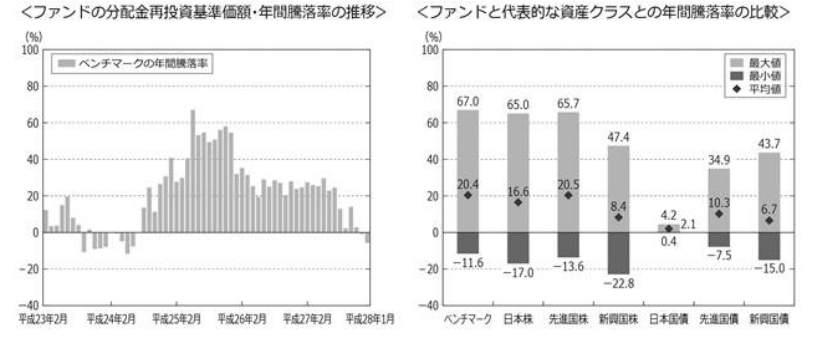 ステート・ストリート先進国株式-年間騰落率