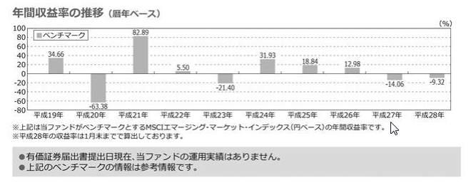 ステート・ストリート新興国株式-ベンチマークの年間収益率の推移