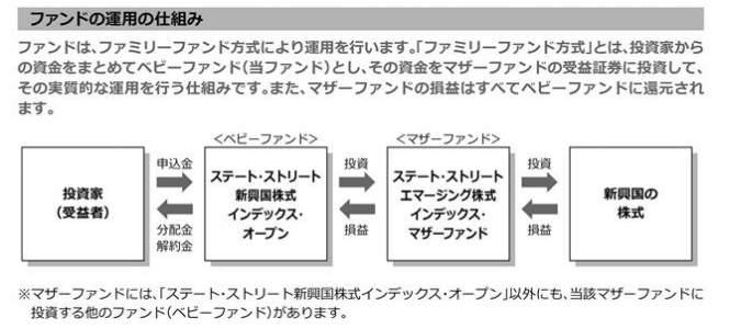ステート・ストリート新興国株式-ファンド運用の仕組み