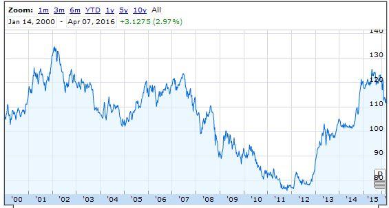 us dollar yen -seventeen years chart