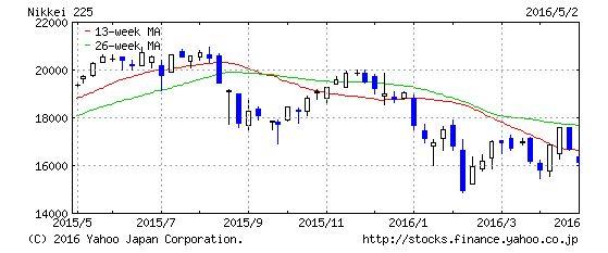 stocks_finance_yahoo_co_jp_stocks_chart20160502