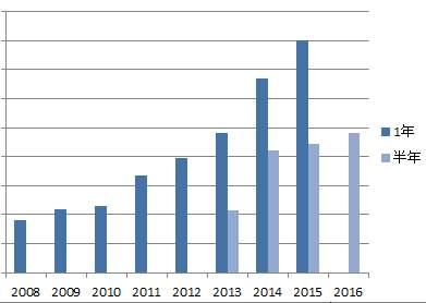 配当金推移2008-2016-half