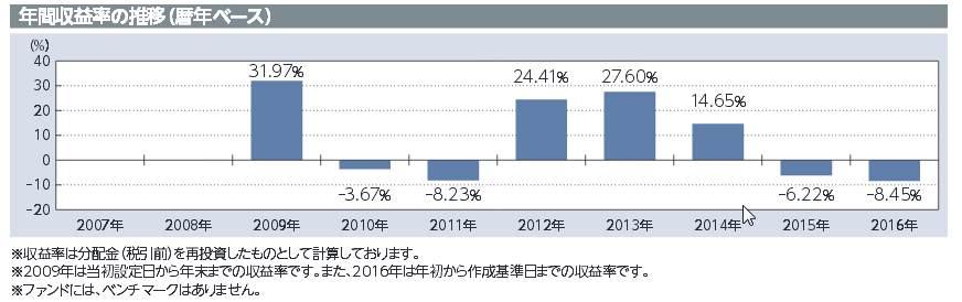 世界経済インデックスファンド年間収益率