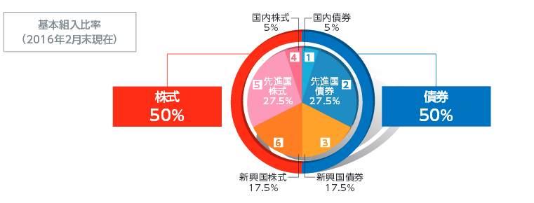世界経済インデックスファンド組み入れ比率