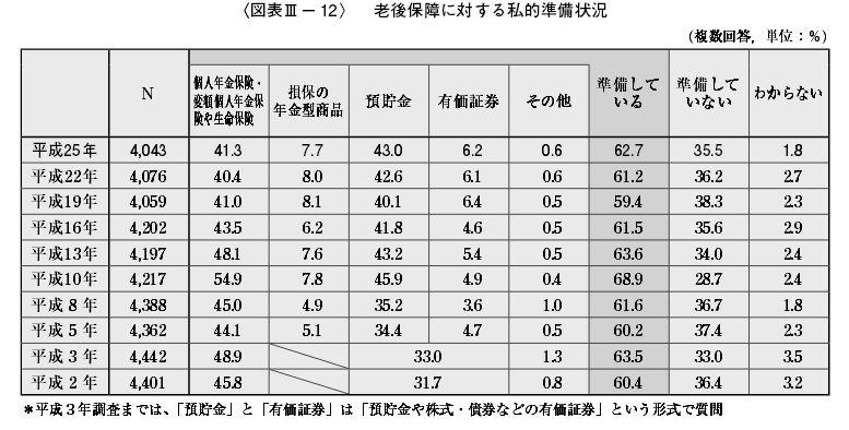 %e8%80%81%e5%be%8c%e4%bf%9d%e9%9a%9c%e3%81%ab%e5%af%be%e3%81%99%e3%82%8b%e7%a7%81%e7%9a%84%e6%ba%96%e5%82%99