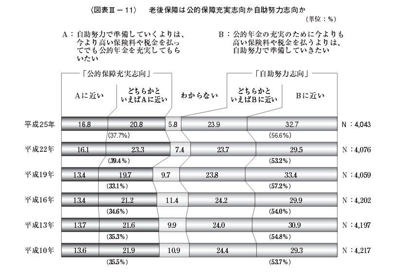 %e8%80%81%e5%be%8c%e4%bf%9d%e9%9a%9c%e3%80%80%e5%85%ac%e7%9a%84%e4%bf%9d%e8%a8%bc%e5%bf%97%e5%90%91vs%e8%87%aa%e5%8a%a9%e5%8a%aa%e5%8a%9b%e5%bf%97%e5%90%91