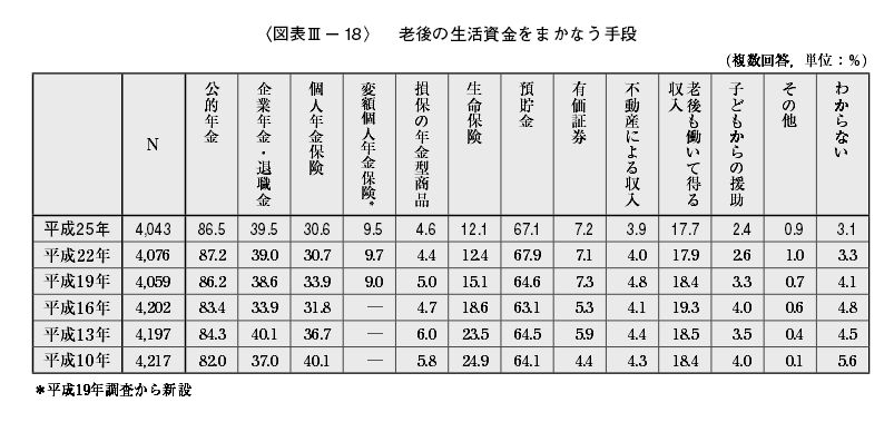 %e8%80%81%e5%be%8c%e3%81%ae%e7%94%9f%e6%b4%bb%e8%b3%87%e9%87%91%e3%82%92%e3%81%be%e3%81%8b%e3%81%aa%e3%81%86%e6%89%8b%e6%ae%b5
