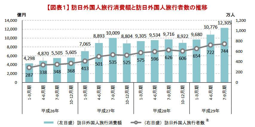 インバウンド消費額と旅行者数