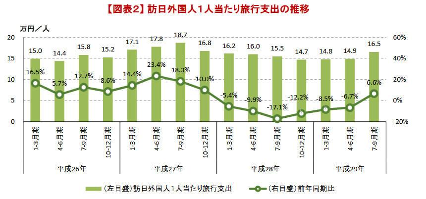 訪日外国人一人当たりの旅行支出の推移
