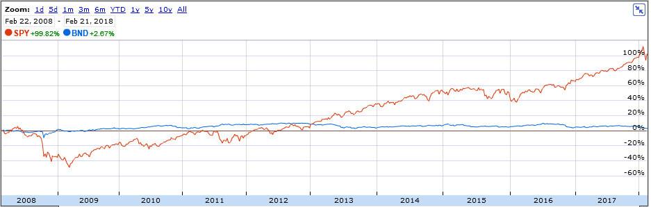 BND&SPY 10years-chart