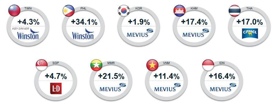 アジア市場の成長ーJT