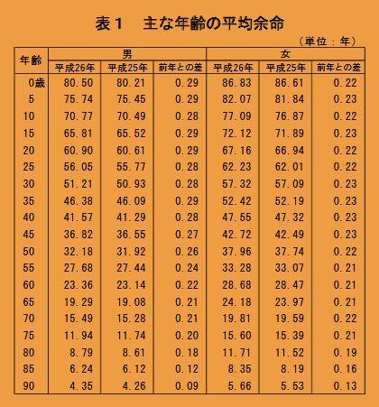 主な年齢の平均余命H26