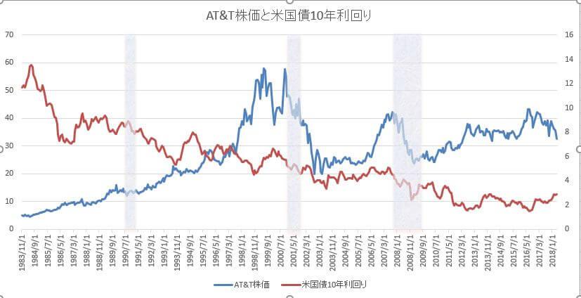AT&T株価と米国債10年利回り