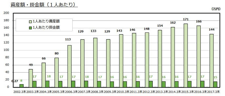 iDeCo一人当たりの資産額と掛け金額201703