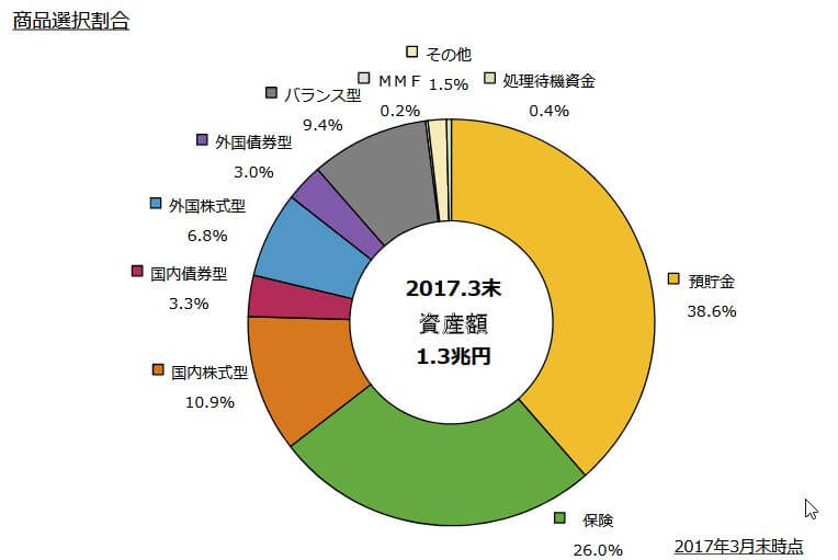 iDeCo商品選択割合201703
