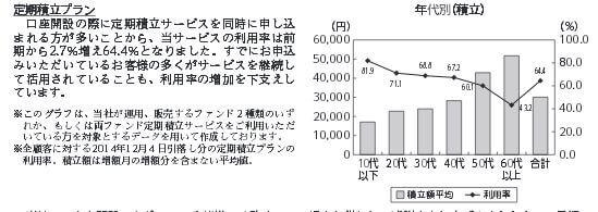 セゾン・バンガード・グローバルバランスファンド 定期積立プラン